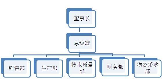 我们的组织架构